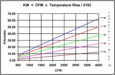 kw cfm temp rise chart?t=1465808508000 bel thermal units technical data selection & sizing  at reclaimingppi.co