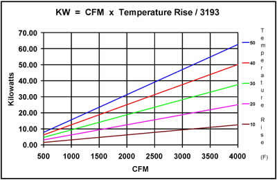 Bel thermal units technical data selection sizing kw cfm temp rise chart greentooth Image collections