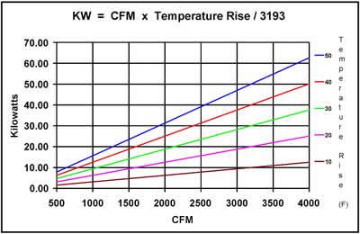KW CFM Temp Rise Chart